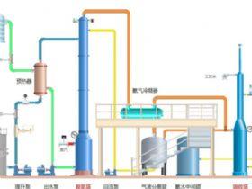 高浓度氨氮废水处理及资源化技术