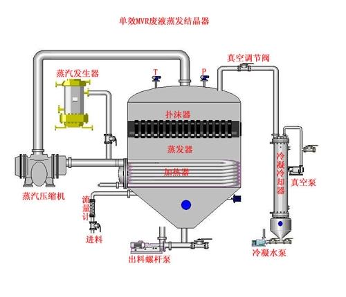 高盐废水(蒸发)处理技术